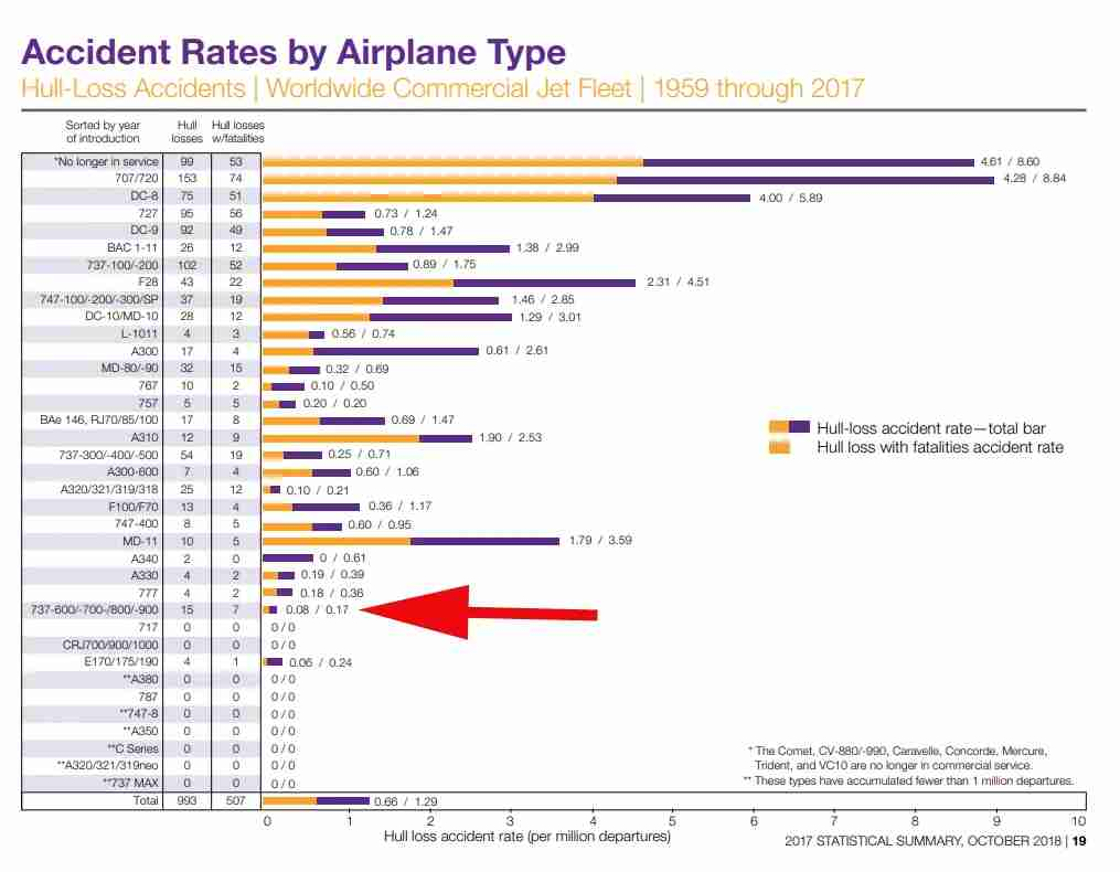 Image from Boeing Statistical Summary of Commercial Jet Airplane Accidents