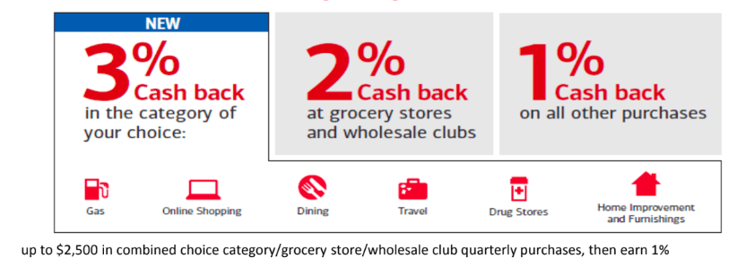Earn Up to 12.212% Cash Back With a No Annual Fee Card
