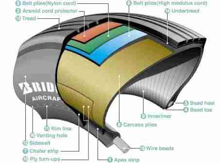 Tire Structure. Image from Bridgestone.