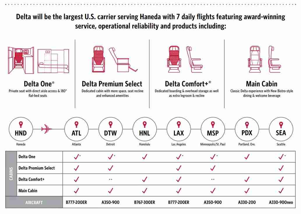 Delta issued an infographic touting its expanded presence at Tokyo Haneda. (Photo courtesy of Delta Air Lines)