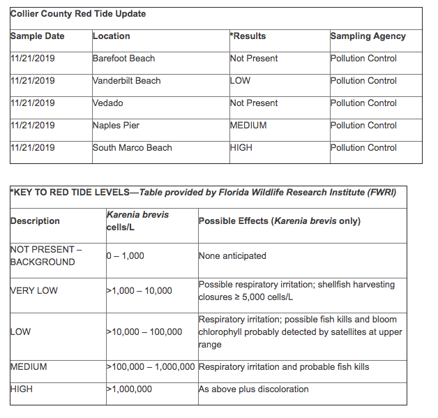 Red tide data courtesy of Collier County, Florida (as of Nov. 22, 2019).