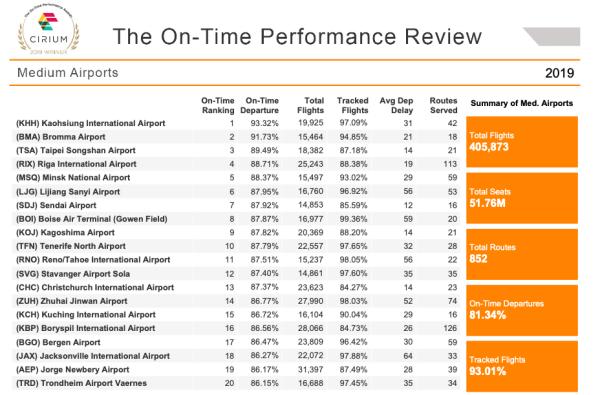 Cirium data on most on-time medium airports. (Graphic courtesy Cirium)