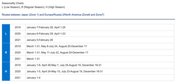 ANA Seasonality Chart