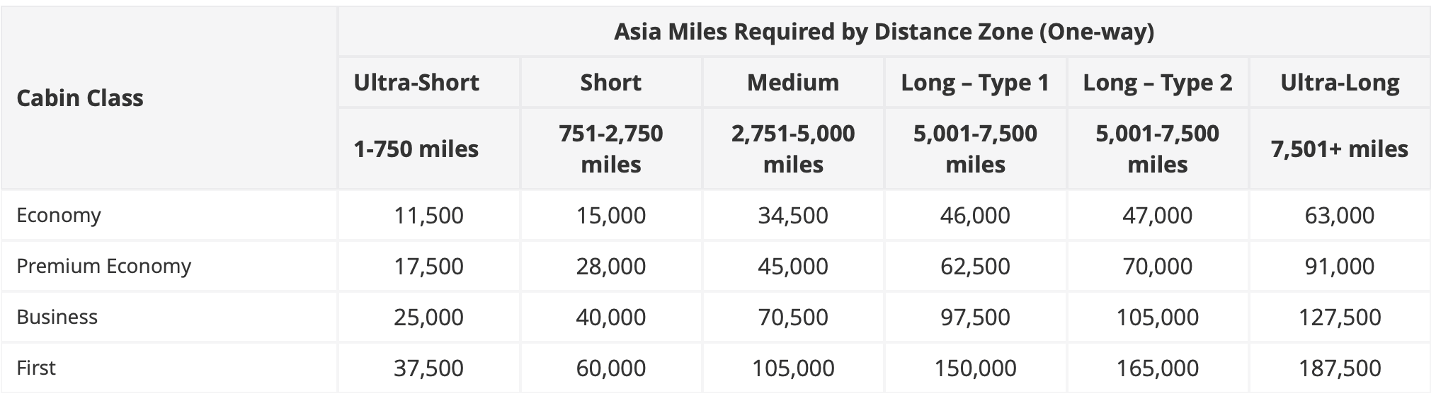Asia Miles Choice Award Chart for Cathay Pacific Awards