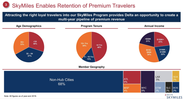 The demographic and geographic breakdown of Delta SkyMiles members. (Image courtesy of Delta Air Lines)