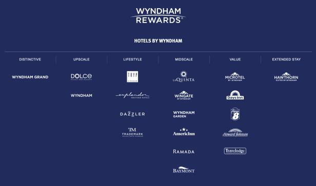 Wyndham hotels brands rewards points dubai Abu Dhabi UAE