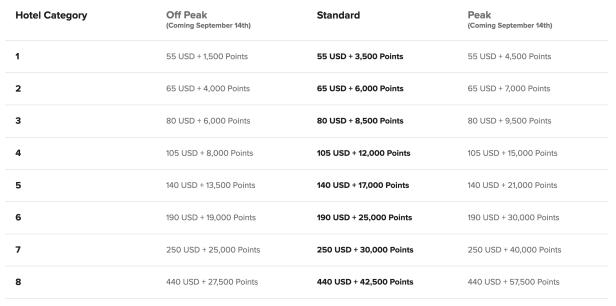 marriott bonvoy changes cash and points pricing structure peak off peak standard september 14 2019