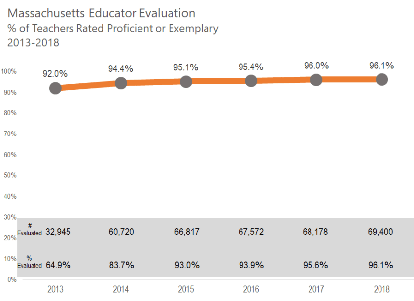 teacher eval chart july2019