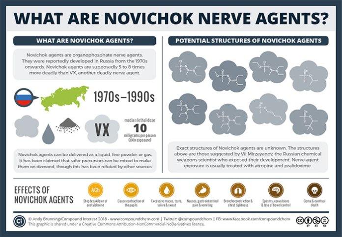 Deadly Nerve Agent Novichok Claims a Victim