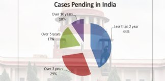 Awaiting for Justice, 82% cases delayed more than 10 years