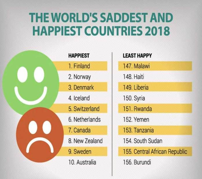 From well being to being well: An analysis of Happines Report