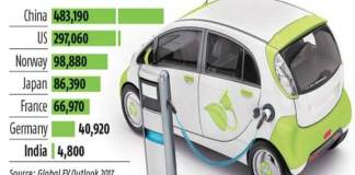 Government to offer rebates to boost E- vehicle sale in the country