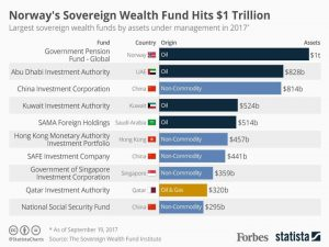 The Mystery with Sovereign Wealth Funds
