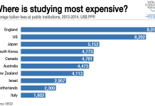 UK College fees Highest Among Developed Nations_The_Policy_Times