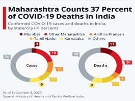 A STUDY OF COVID-19 IN MAHARASHTRA (PART-1)_The Policy Times