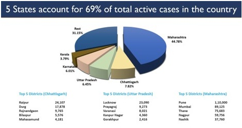 Inside story of Covid vaccines in India by numbers; Production Ability, Shipments, and Domestic Vaccinations THE POLICY TIMES