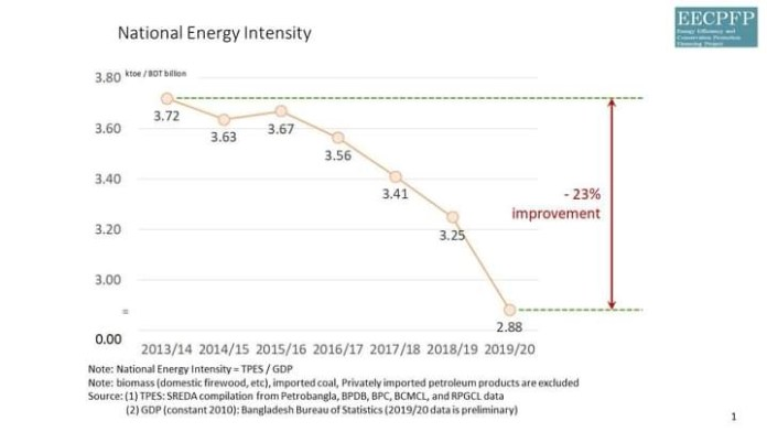 Energy Intensity improves 23% against the target of 15%.