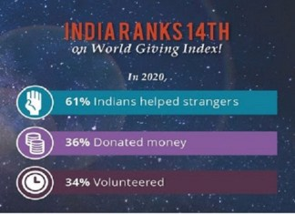 India ranked 14th as the most charitable country, shows World Giving Index 2021 report
