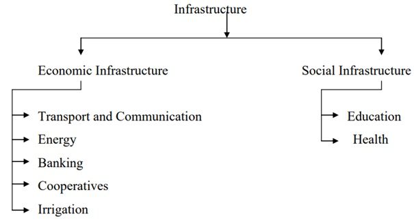 Enhanced Role for Infrastructure Growth Post COVID – 19 through Secured Governance