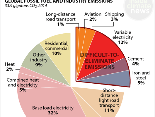 Fossil-Fuel-Emissions-Pie-Chart-529px.png