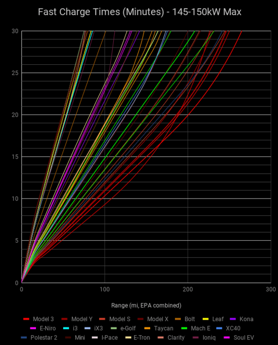 FastChargeTimesMinutes-145-150kWMax5.png