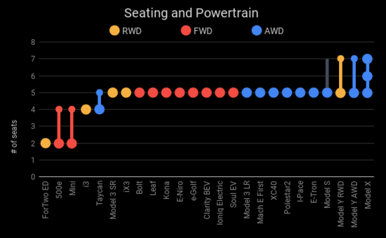SeatingandPowertrain1.png