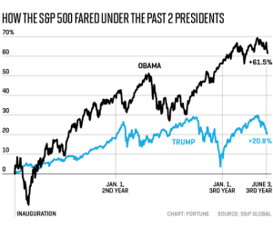 """During his first two years in office, Donald Trump regularly pointed to the stock market as proof of his leadership's effectiveness. Experts may have shaken their heads, saying that stock values aren't an accurate measure of the country's economic performance. But they are popular with voters, who check their 401(k) investments, and, thus, with politicians. Particularly since """"presidents can have a major impact on the financial markets in the short run,"""" said David Kass, professor of finance at the University of Maryland. And getting short-term response in stocks is much easier than long-term fundamental economic gains that can take years to bear fruit. If there's an election coming up, juicing the markets is something both major parties like to do. When it comes to talking himself up, Trump in particular has compared himself to Barack Obama. So, how do the two presidents measure up in terms of growth in major indexes, measured between their inauguration and May 31 of their third year in office? The short answer is that Trump has quite a way to go. Under Obama, the S&P 500 grew by 56.4%. The Dow Jones Industrials Average was up 50.6% and the Nasdaq, 92.9%. The numbers under Trump were 21.4% for the S&P 500, 25.2% for the Dow, and 34.2% for Nasdaq."""