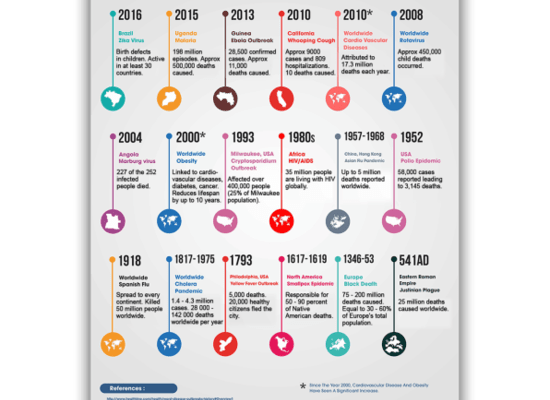 This infographic, created by the people at Sound Vascular, charts the epidemics that defined their era, from the Justinian Plague that killed 25 million people across the Roman Empire in 541AD, to Ebola and Zika today.