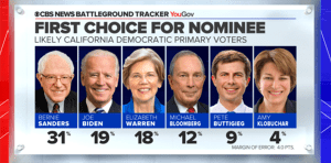 Turn on images to see CBS polling results for California.