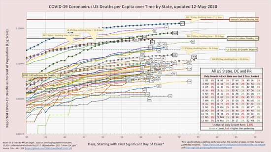 Here is the 12-May #COVID19 US per-state chart of cumulative deaths per capita and trends.  32 out of 52 have higher growth today than yesterday.  Overall US growth continues at 1.6% per day.