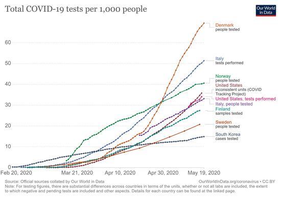 full-list-cumulative-total-tests-per-thousand.png