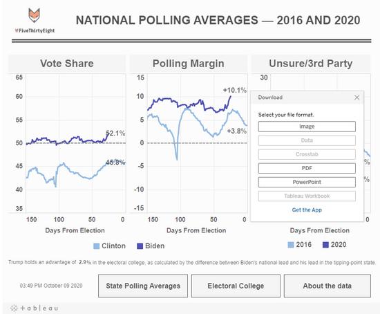 https://public.tableau.com/profile/ckelly2528#!/vizhome/PollingAverages/MAIN