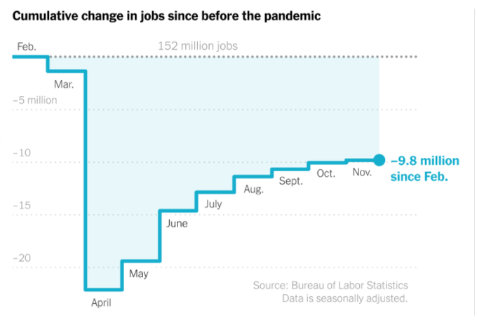 , Trump's recession has a greater jobs deficit than at worst point of all previous postwar recessions., The Politicus