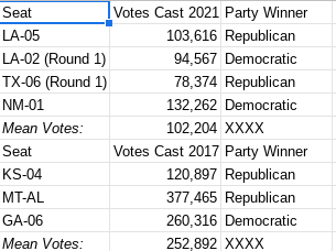 Turnout in House of Representatives special elections January to June, 2017 & 2021