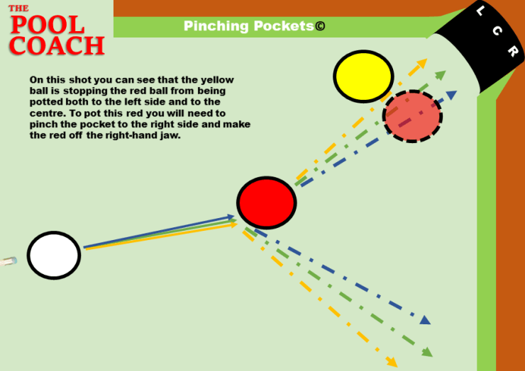 Cheating Pockets Forced Pocket Pinch