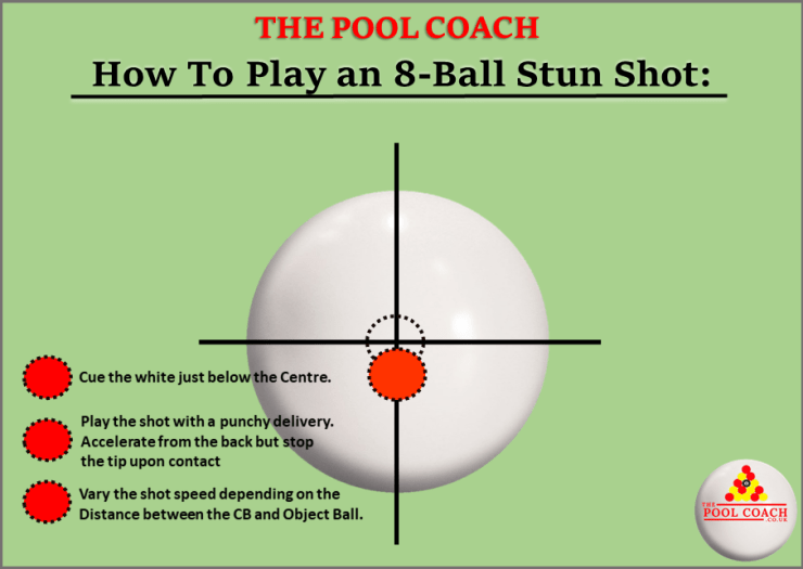 Where to hit the pool cue ball to play a stun shot.