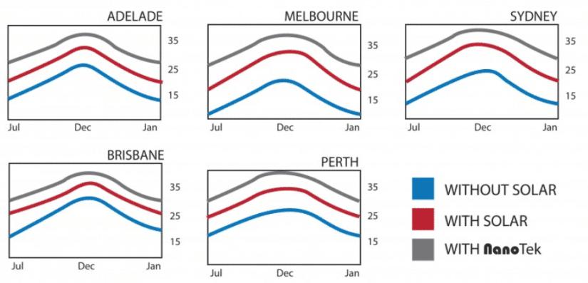 Solar Pool Heating Temperature Graph