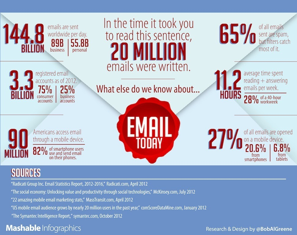 Mashable Email Infographic