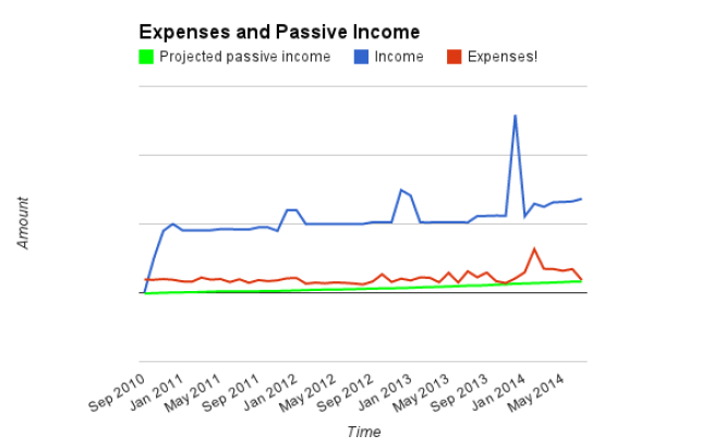Income, Expenses, PI as of July 2014