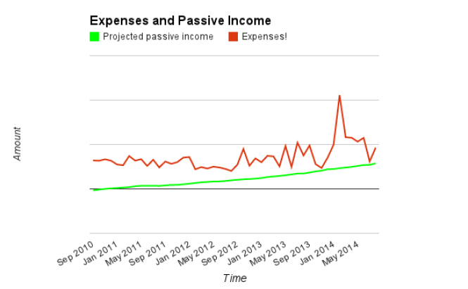 Expenses, PPI as of August 2014