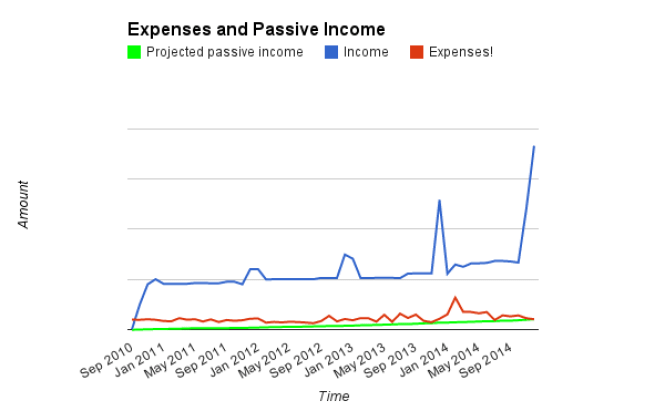 Income, Expenses, PPI - December 2014