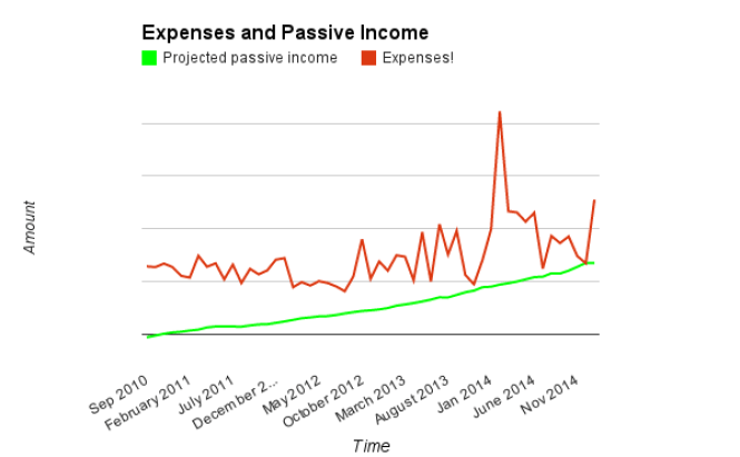 Expenses, PPI January 2015