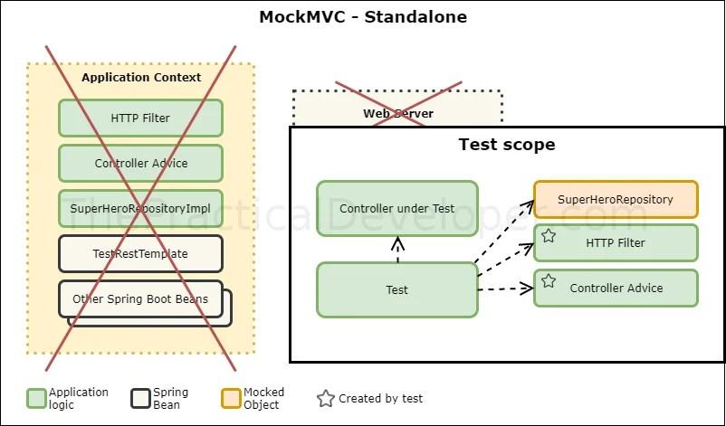 Test MockMVC Standalone