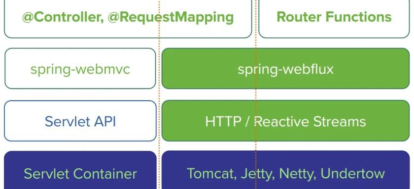 Spring WebFlux Alternatives