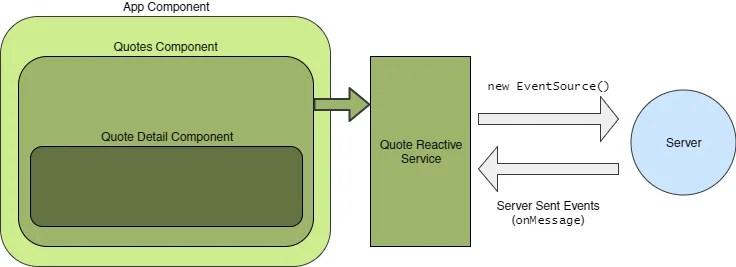 Reactive Angular Design