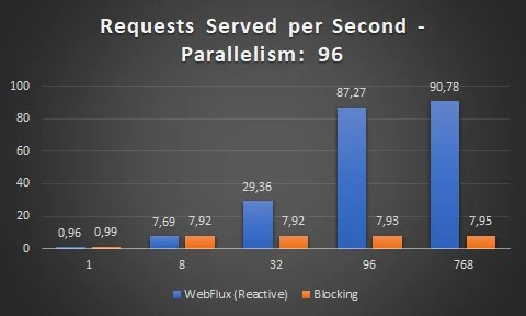 server requests per second MVC vs WebFlux