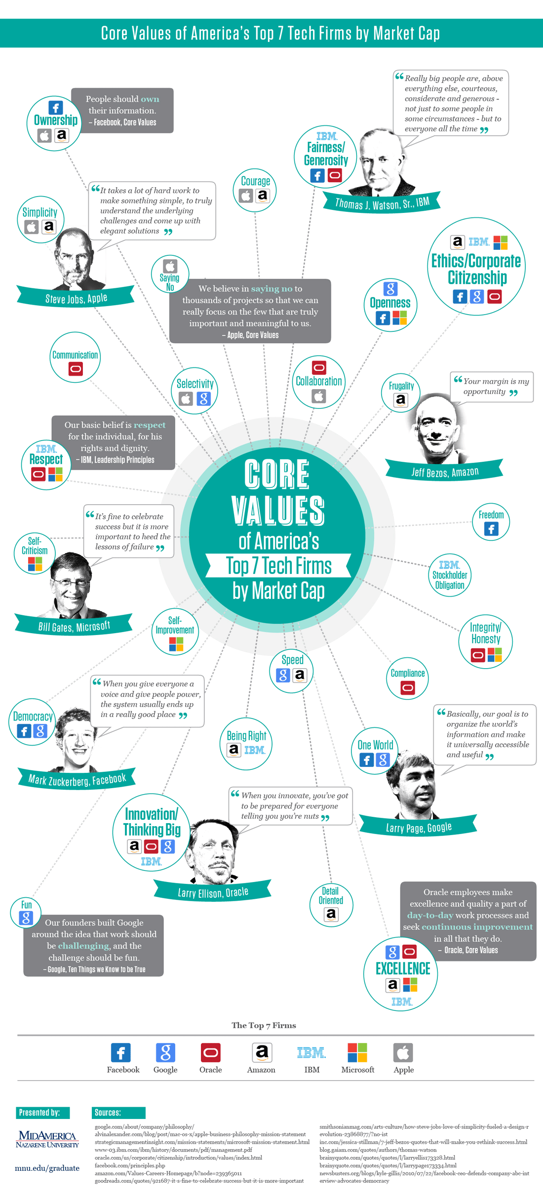 Core Values Of Top Tech Firms An Infographic The