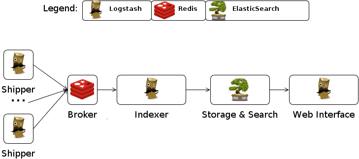 Introduction to Logstash+ElasticSearch+Kibana