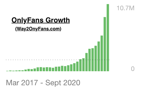 growth of OnlyFans