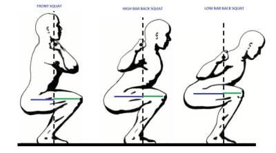 Training Equipment For The Squat & Deadlift squat variations the prehab guys
